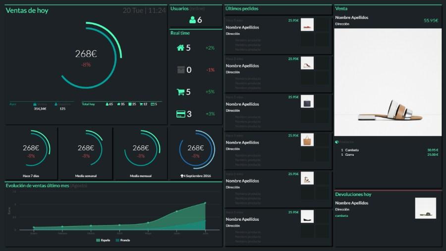 Qué es un dashboard para Ecommerce